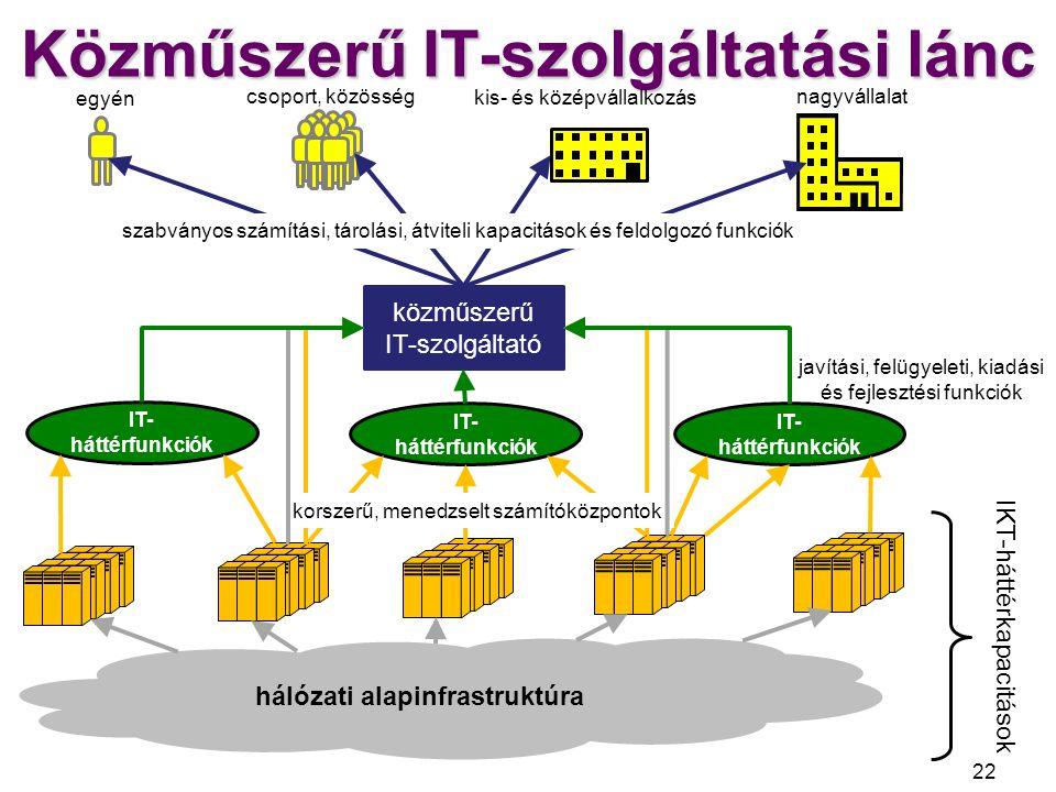 Közműszerű IT-szolgáltatási lánc