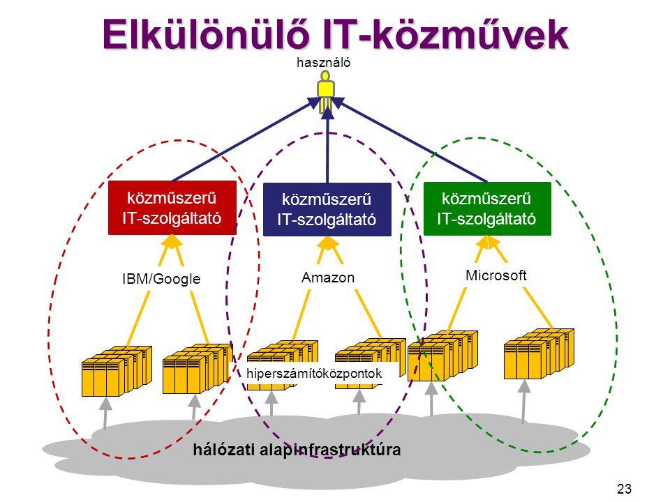 Elkülönülő IT-közművek