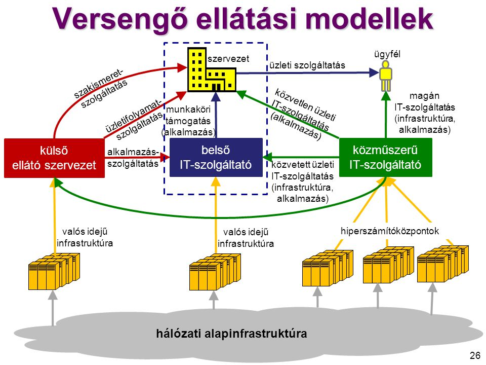 Versengő ellátási modellek