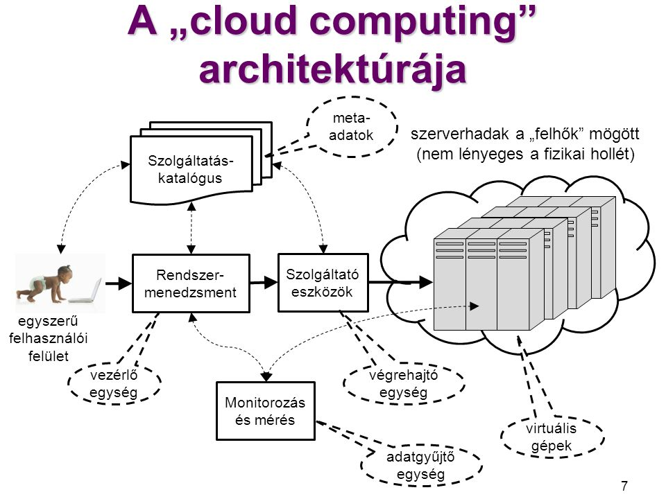 "A ""cloud computing architektúrája"