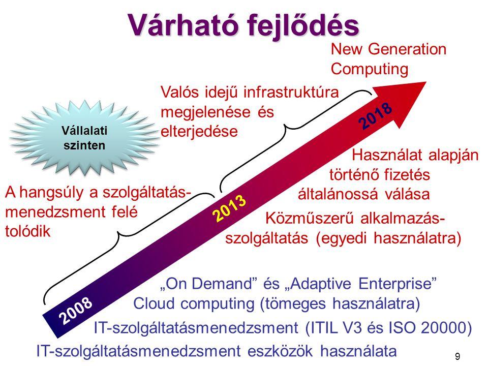 Várható fejlődés New Generation Computing