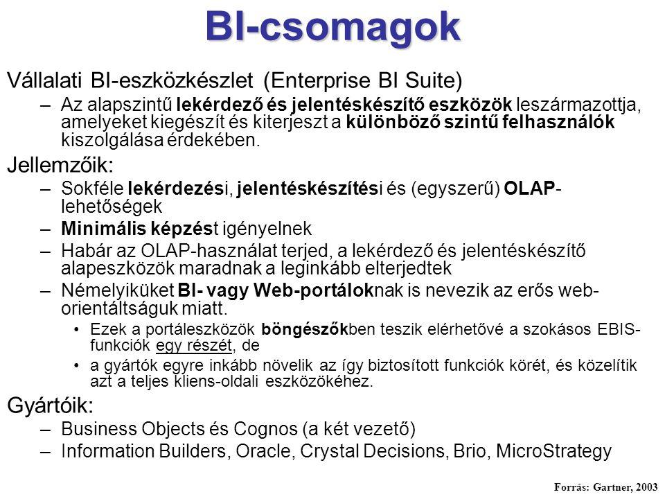 BI-csomagok Vállalati BI-eszközkészlet (Enterprise BI Suite)