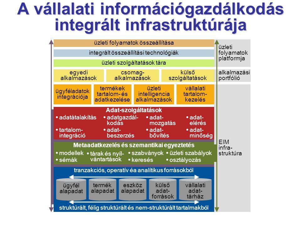 A vállalati információgazdálkodás integrált infrastruktúrája