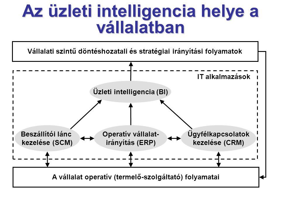 Az üzleti intelligencia helye a vállalatban