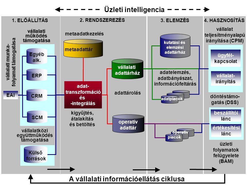 Üzleti intelligencia A vállalati információellátás ciklusa
