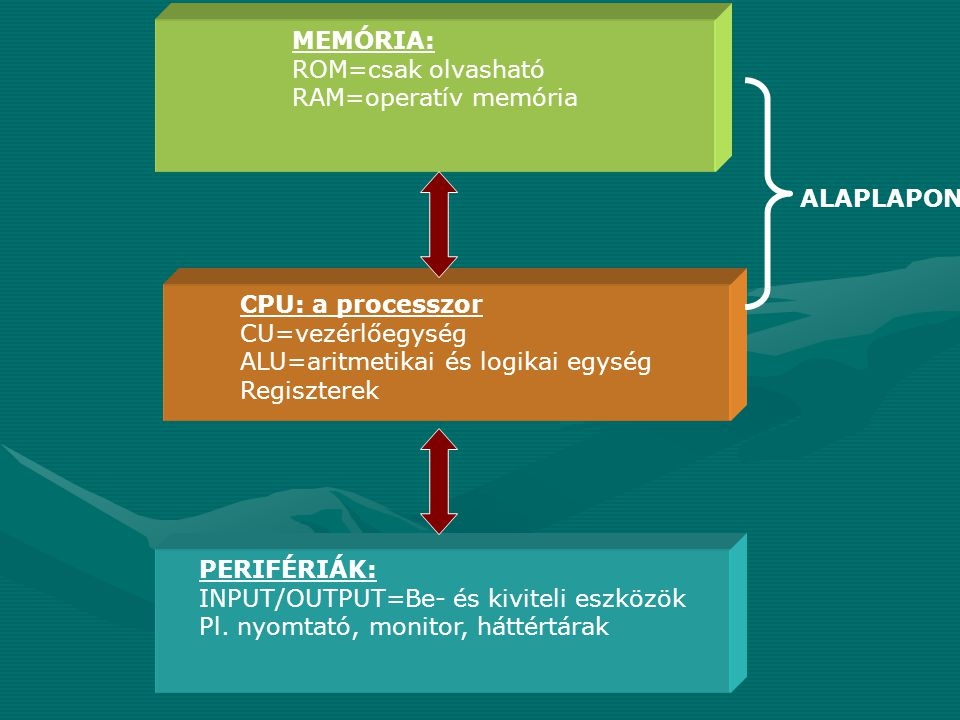 MEMÓRIA: ROM=csak olvasható. RAM=operatív memória. ALAPLAPON. CPU: a processzor. CU=vezérlőegység.