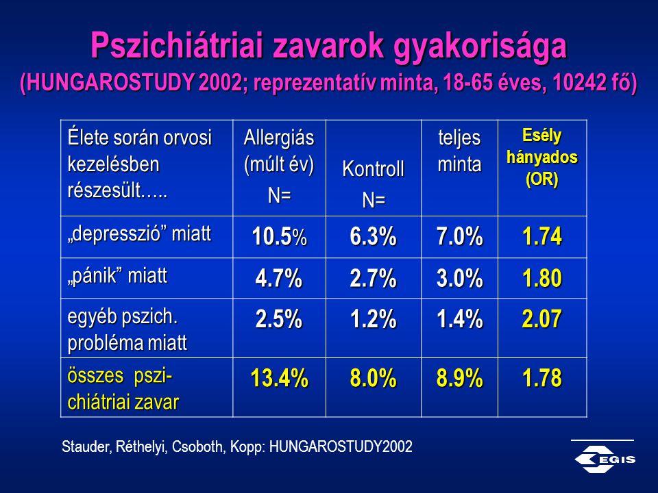 Pszichiátriai zavarok gyakorisága (HUNGAROSTUDY 2002; reprezentatív minta, 18-65 éves, 10242 fő)