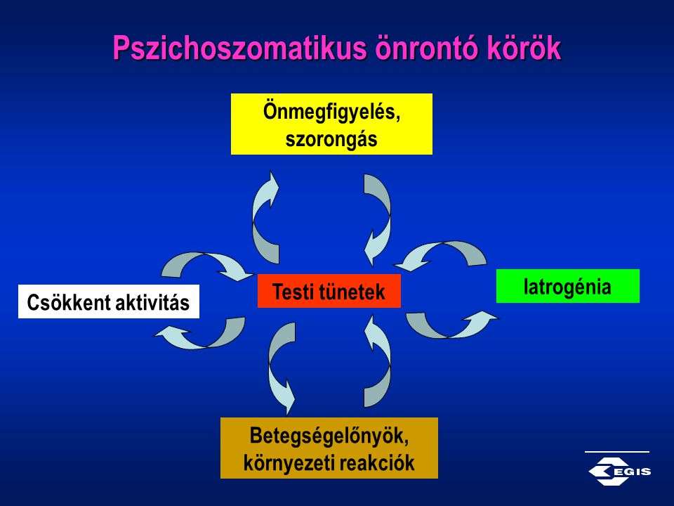 Pszichoszomatikus önrontó körök