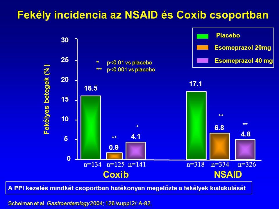 Fekély incidencia az NSAID és Coxib csoportban