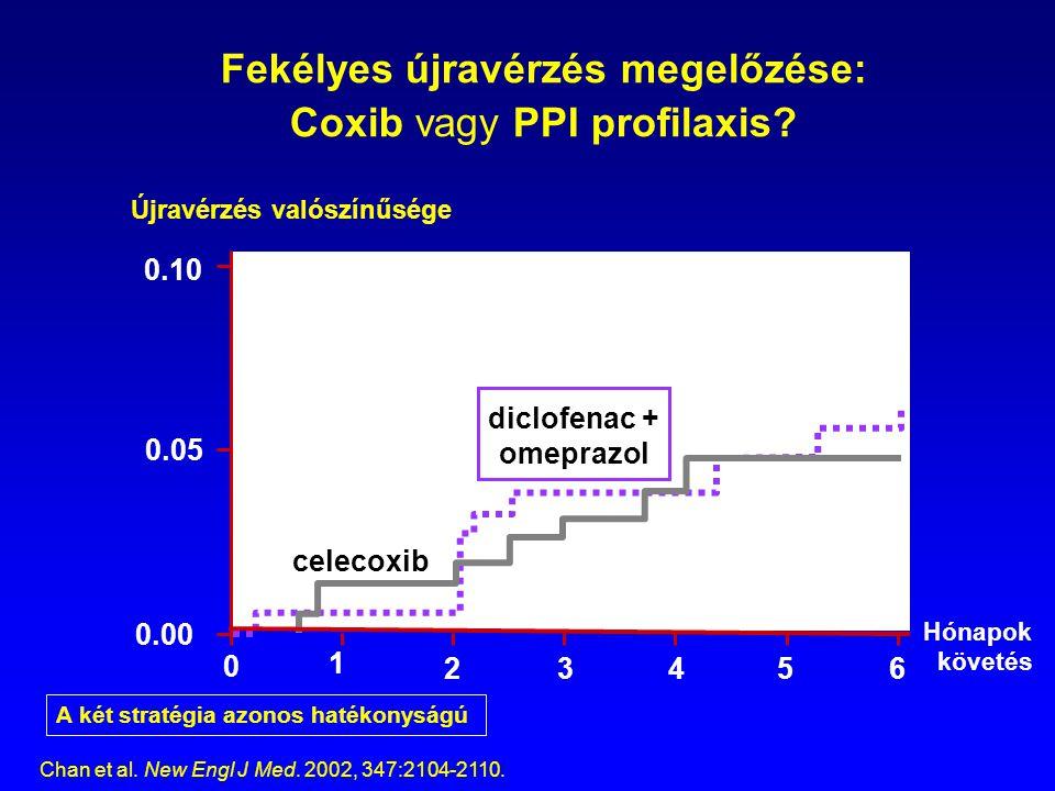 Fekélyes újravérzés megelőzése: Coxib vagy PPI profilaxis