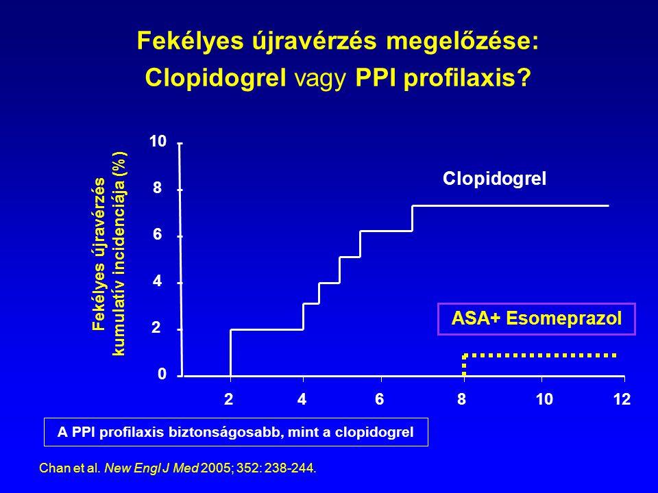Fekélyes újravérzés megelőzése: Clopidogrel vagy PPI profilaxis