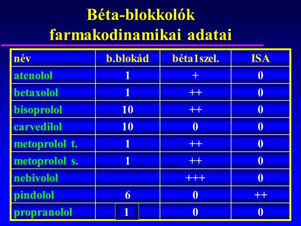 Béta-blokkolók farmakodinamikai adatai
