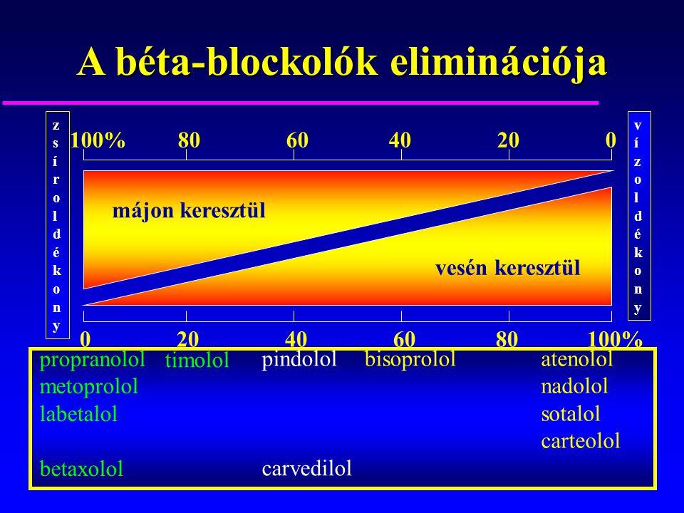 A béta-blockolók eliminációja