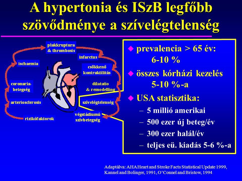 A hypertonia és ISzB legfőbb szövődménye a szívelégtelenség