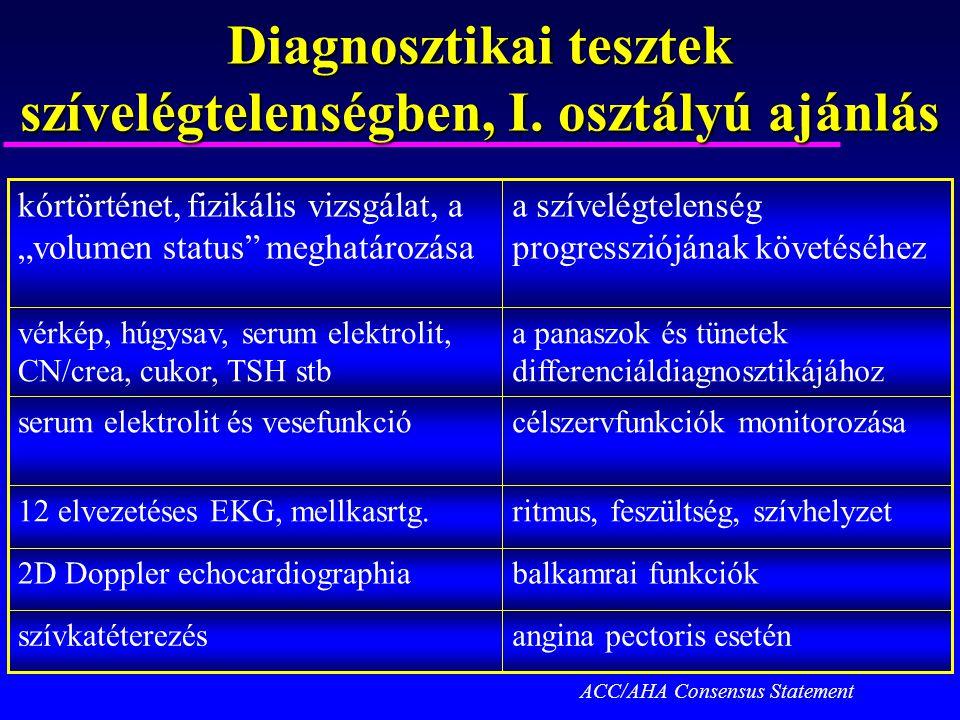 Diagnosztikai tesztek szívelégtelenségben, I. osztályú ajánlás