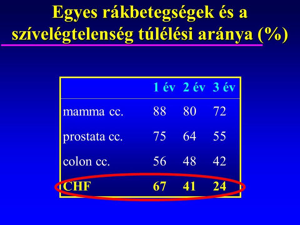 Egyes rákbetegségek és a szívelégtelenség túlélési aránya (%)