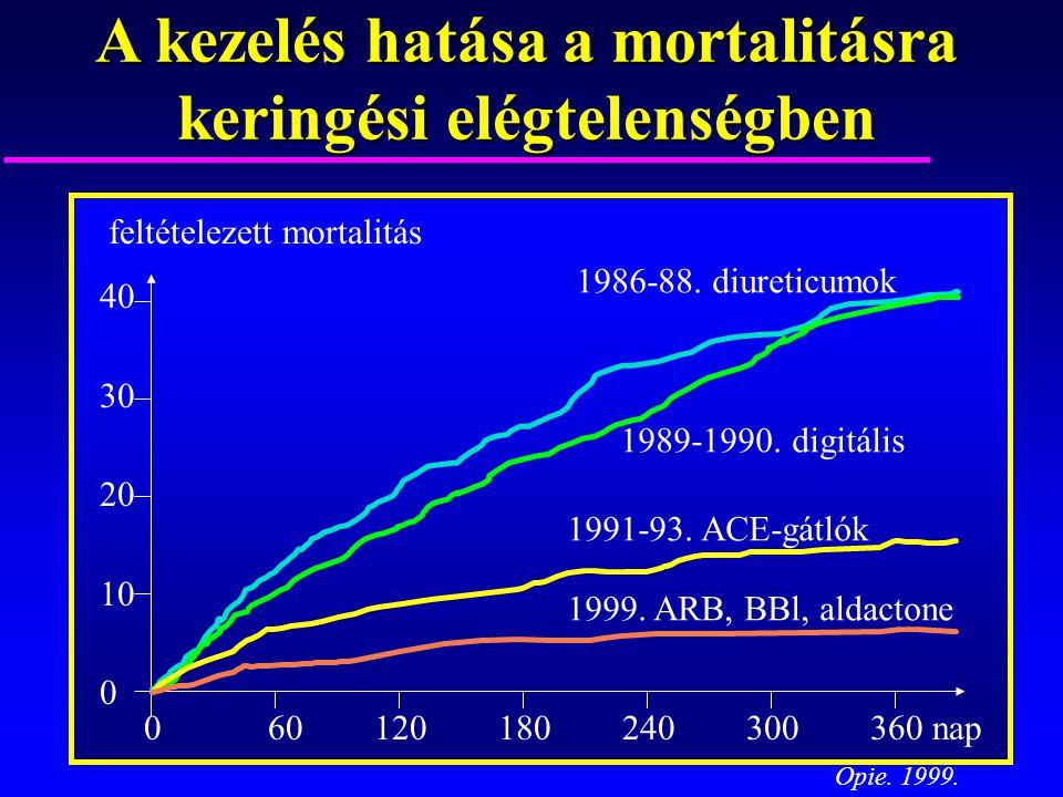 A kezelés hatása a mortalitásra keringési elégtelenségben