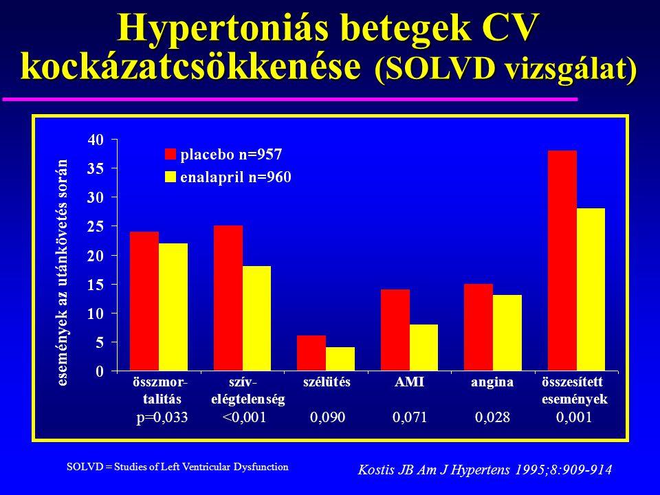 Hypertoniás betegek CV kockázatcsökkenése (SOLVD vizsgálat)