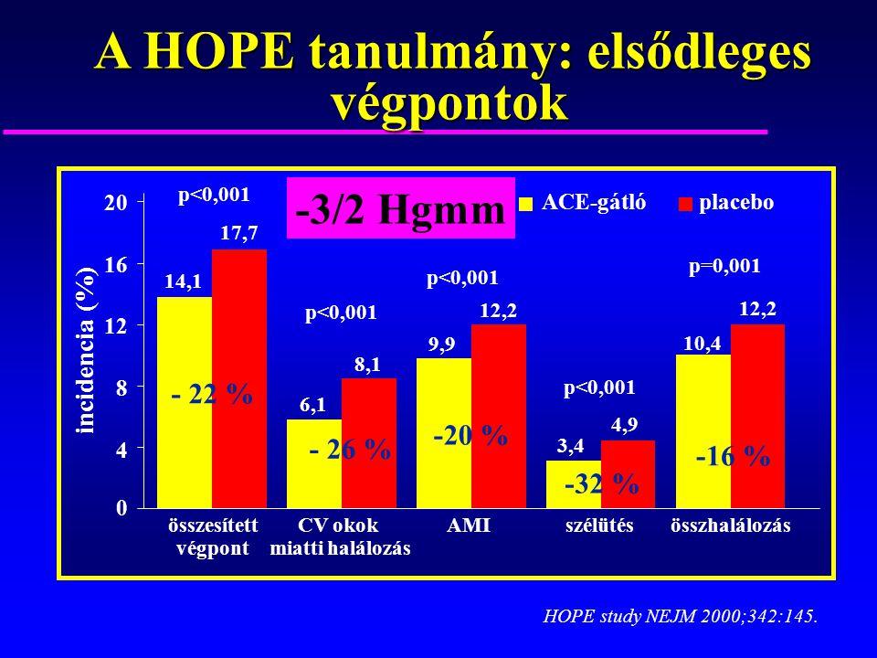 A HOPE tanulmány: elsődleges végpontok