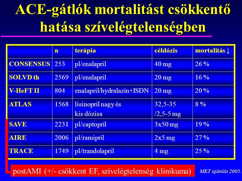 ACE-gátlók mortalitást csökkentő hatása szívelégtelenségben