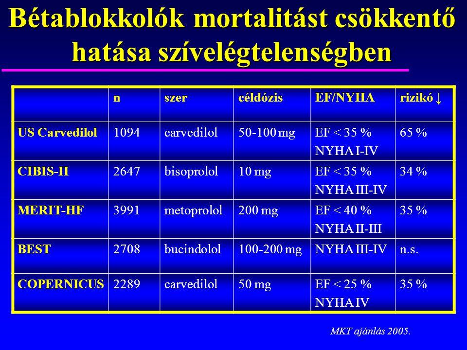 Bétablokkolók mortalitást csökkentő hatása szívelégtelenségben