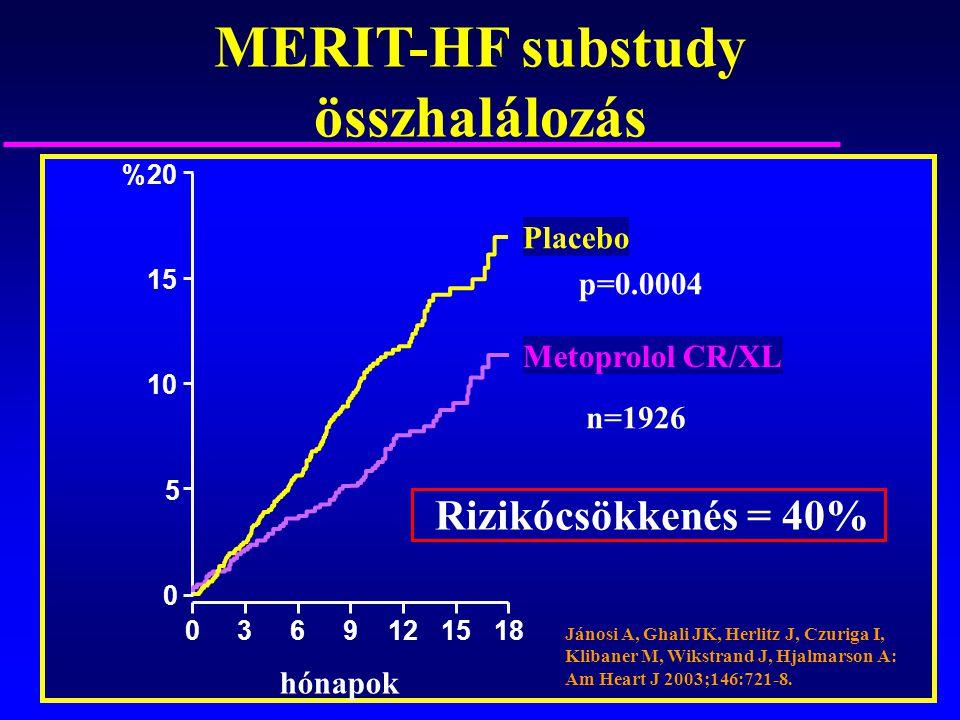 MERIT-HF substudy összhalálozás