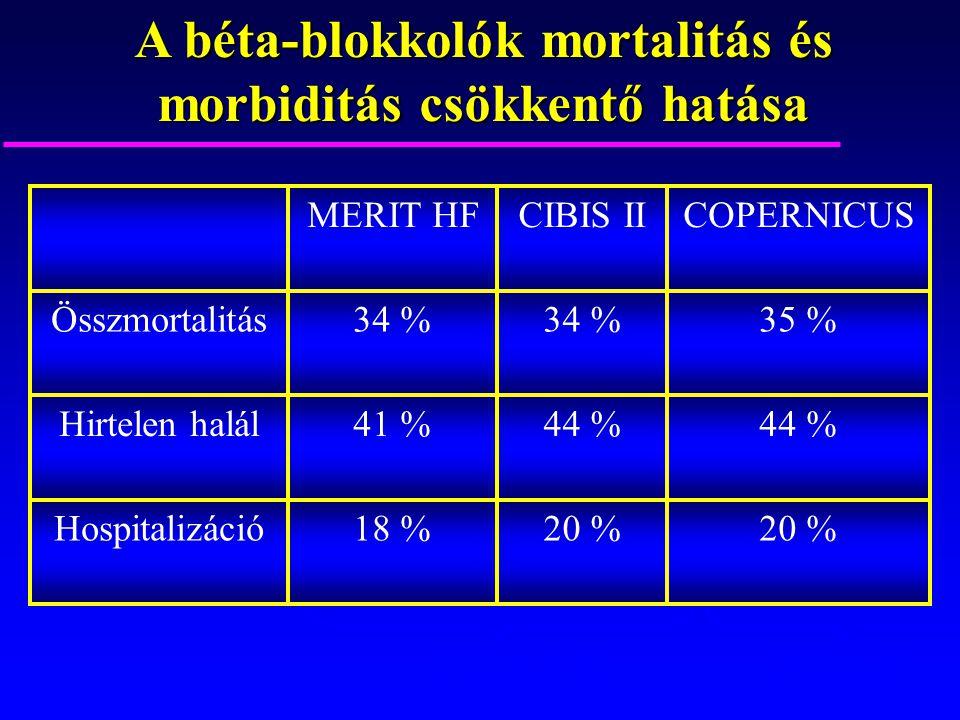 A béta-blokkolók mortalitás és morbiditás csökkentő hatása