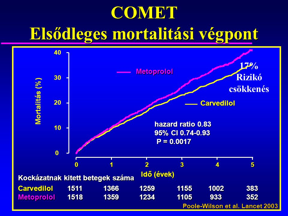 COMET Elsődleges mortalitási végpont