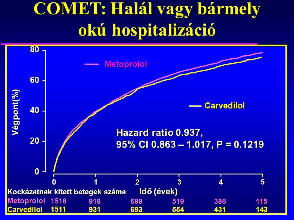 COMET: Halál vagy bármely okú hospitalizáció
