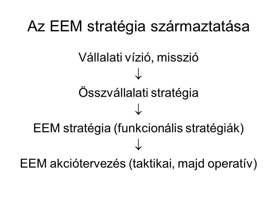 Az EEM stratégia származtatása