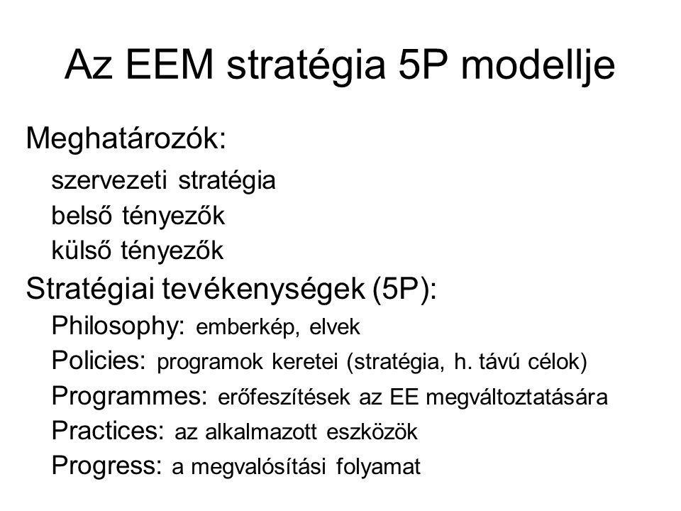 Az EEM stratégia 5P modellje
