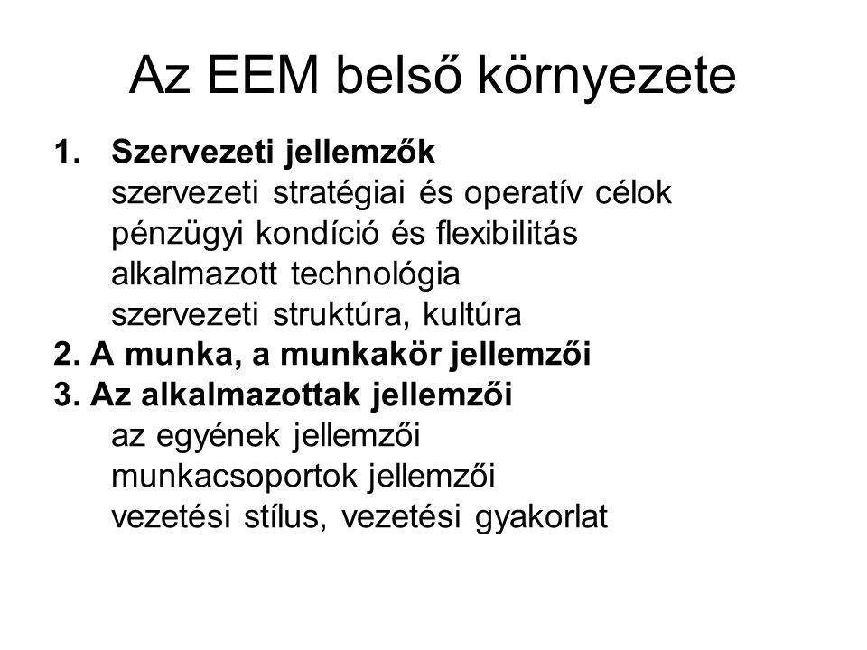 Az EEM belső környezete