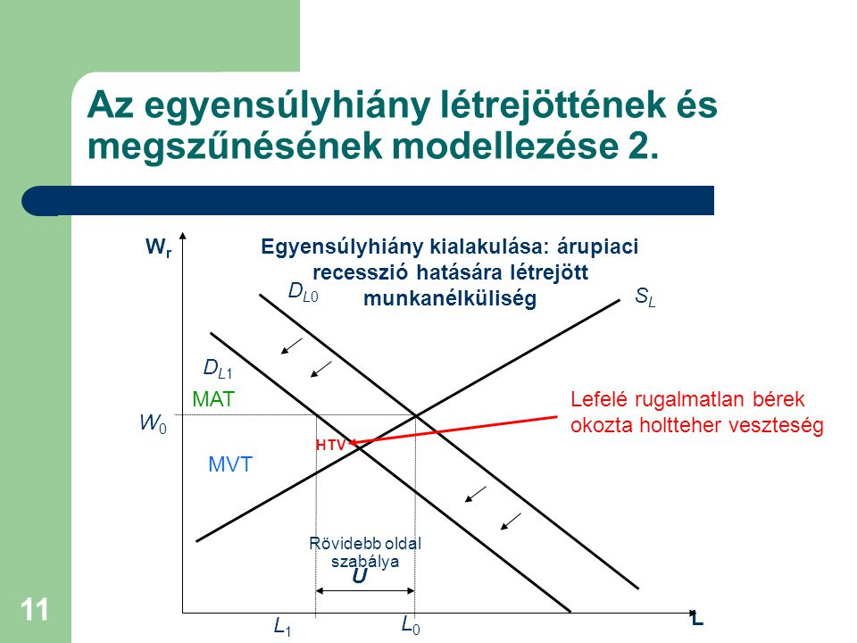 Az egyensúlyhiány létrejöttének és megszűnésének modellezése 2.