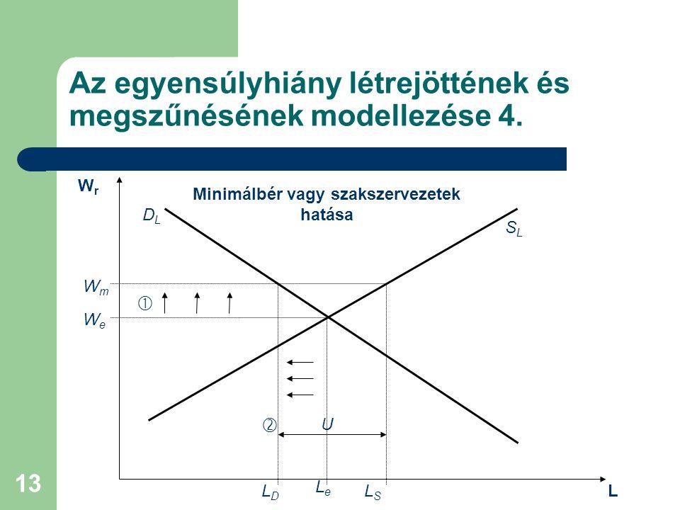 Az egyensúlyhiány létrejöttének és megszűnésének modellezése 4.