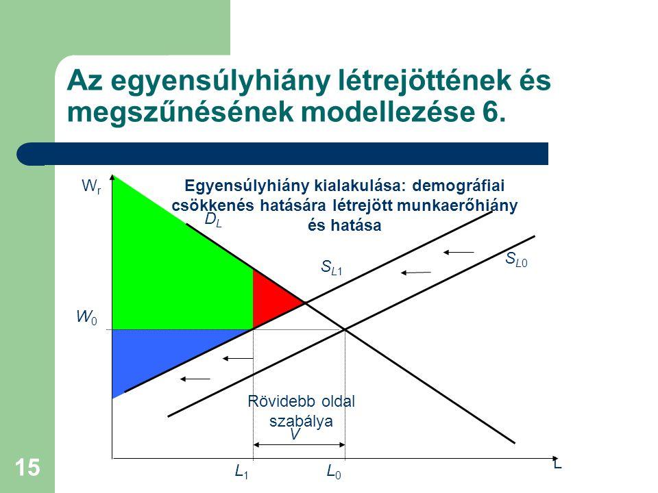 Az egyensúlyhiány létrejöttének és megszűnésének modellezése 6.