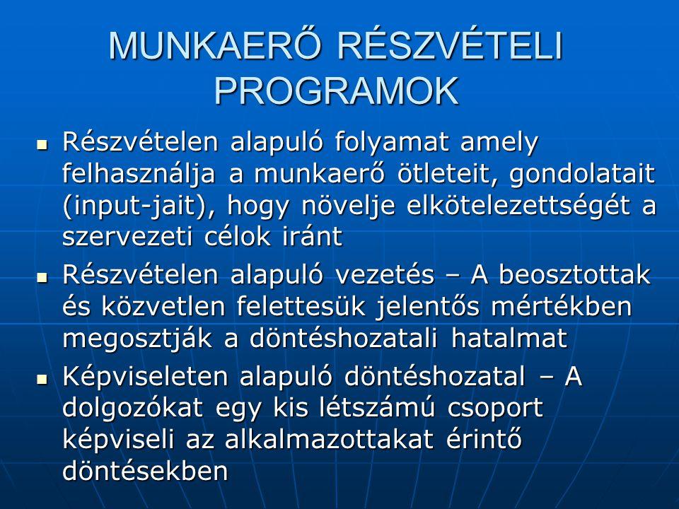 MUNKAERŐ RÉSZVÉTELI PROGRAMOK