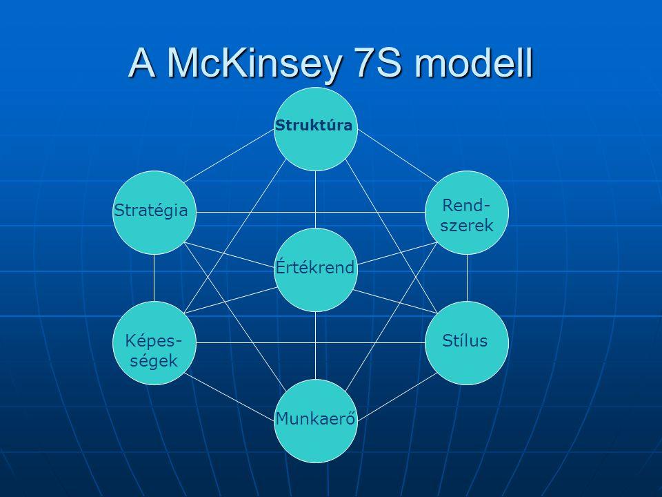 A McKinsey 7S modell Értékrend Munkaerő Stílus Rend-szerek Stratégia