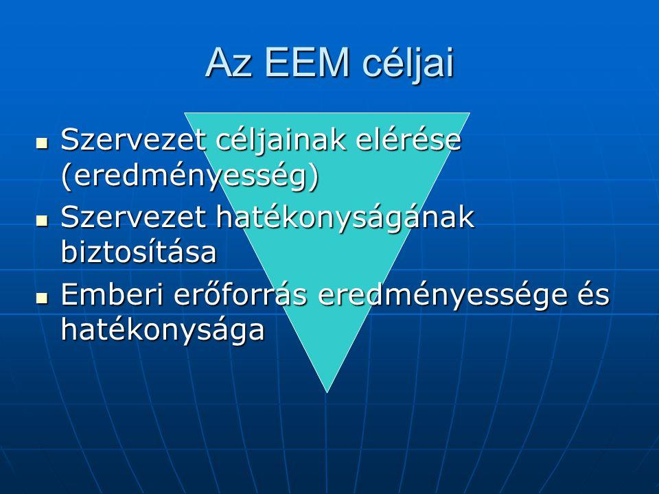 Az EEM céljai Szervezet céljainak elérése (eredményesség)