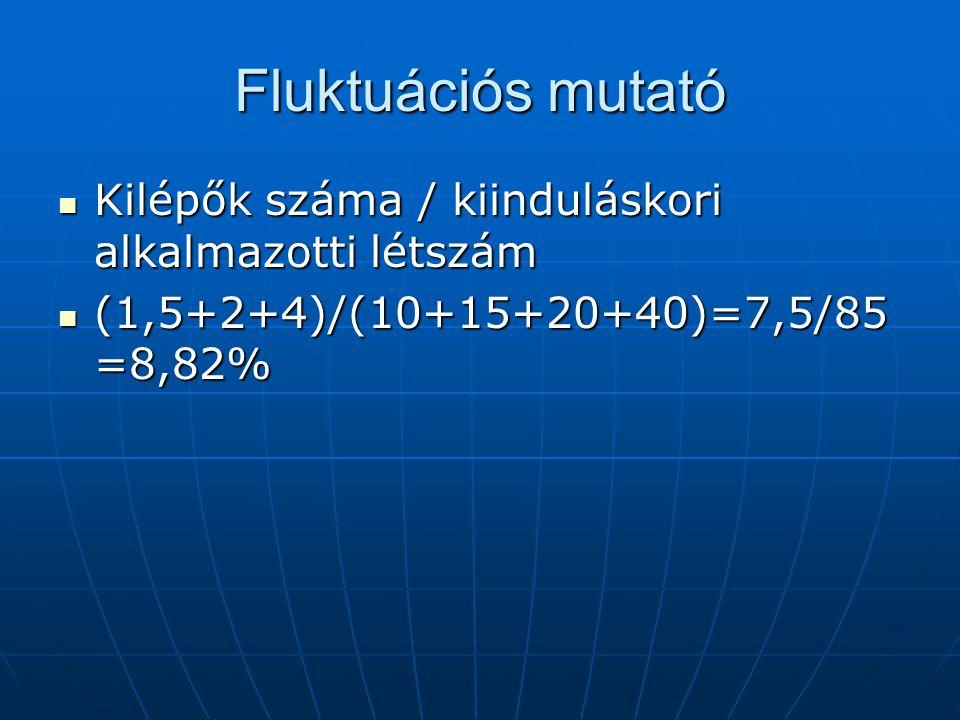 Fluktuációs mutató Kilépők száma / kiinduláskori alkalmazotti létszám