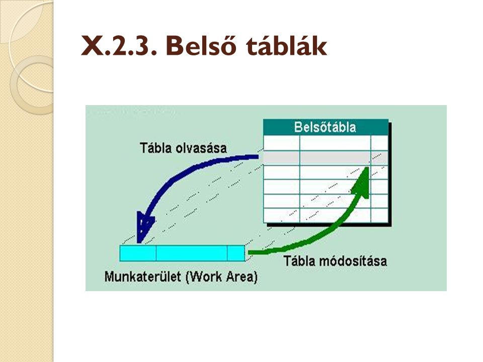 X.2.3. Belső táblák