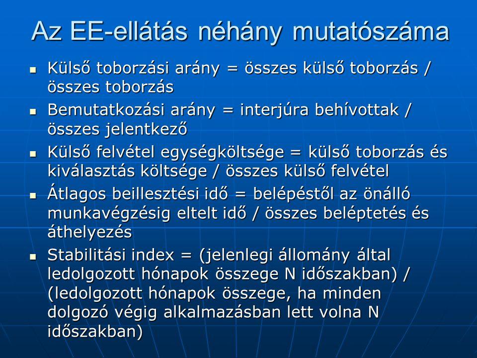 Az EE-ellátás néhány mutatószáma