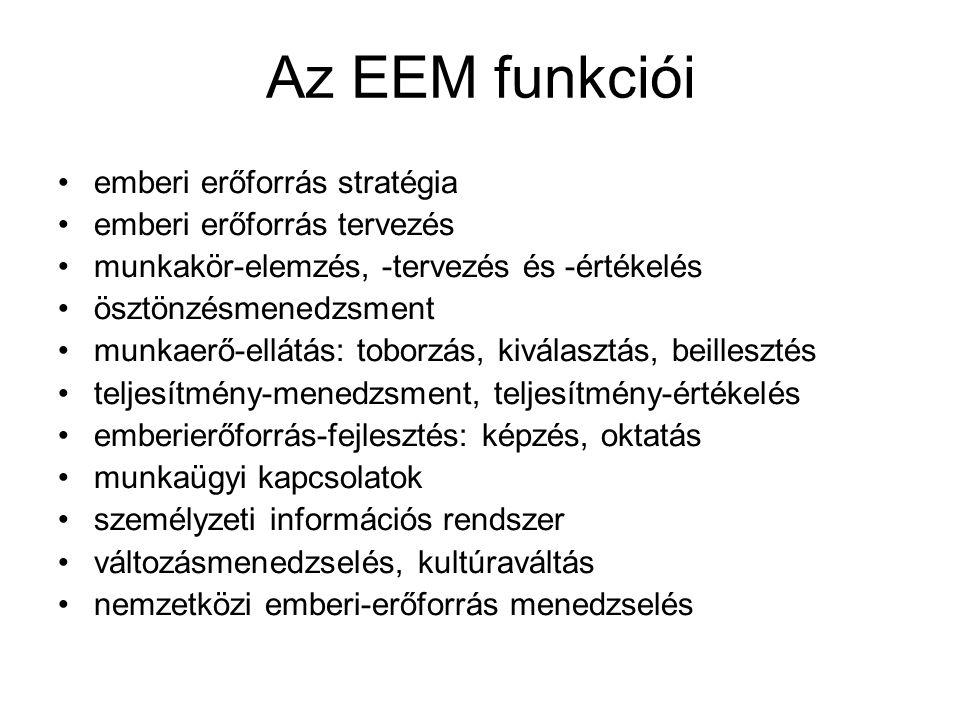 Az EEM funkciói emberi erőforrás stratégia emberi erőforrás tervezés