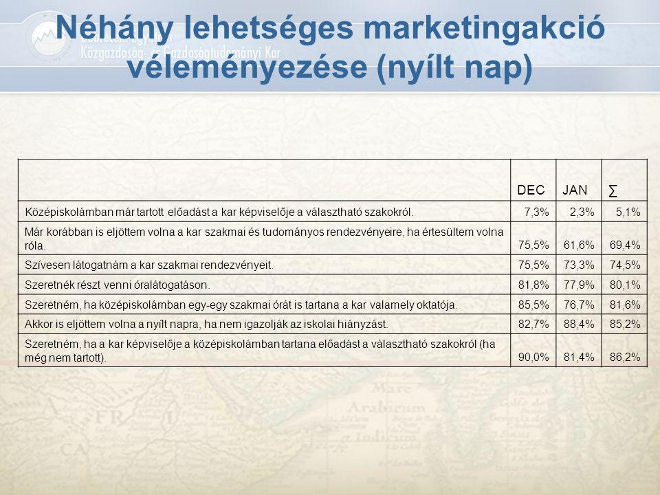 Néhány lehetséges marketingakció véleményezése (nyílt nap)