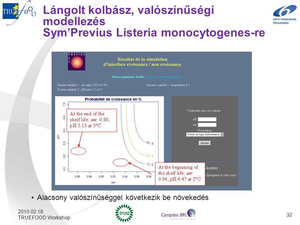 Lángolt kolbász, valószínűségi modellezés Sym'Previus Listeria monocytogenes-re