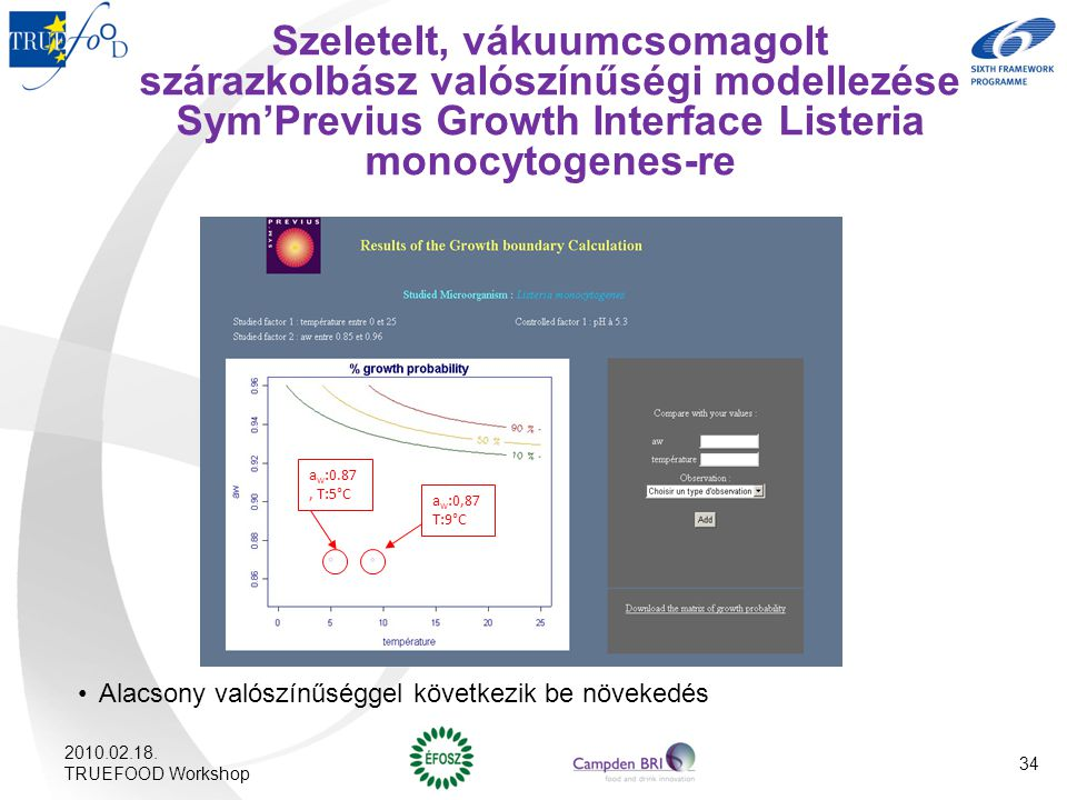 Szeletelt, vákuumcsomagolt szárazkolbász valószínűségi modellezése Sym'Previus Growth Interface Listeria monocytogenes-re