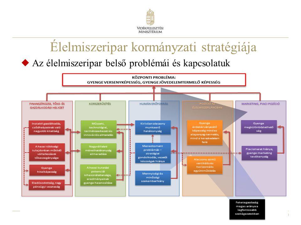 Élelmiszeripar kormányzati stratégiája