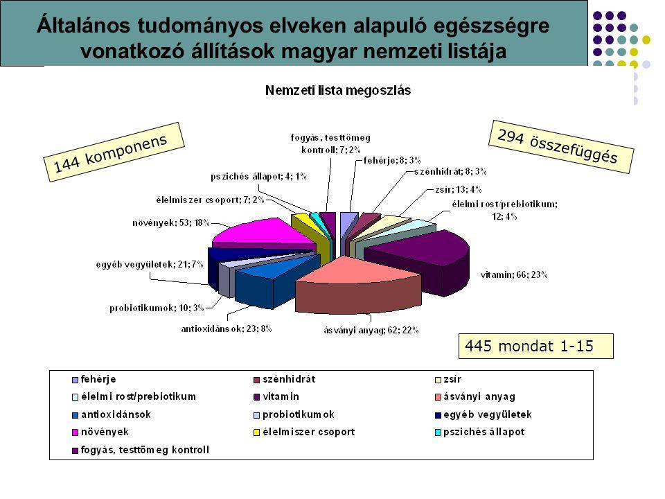 Általános tudományos elveken alapuló egészségre vonatkozó állítások magyar nemzeti listája