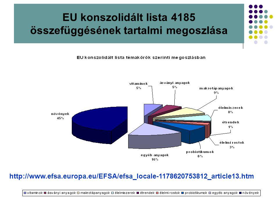 EU konszolidált lista 4185 összefüggésének tartalmi megoszlása