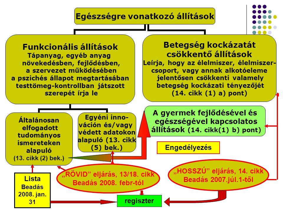 """Engedélyezés """"HOSSZÚ eljárás, 14. cikk """"RÖVID eljárás, 13/18. cikk"""
