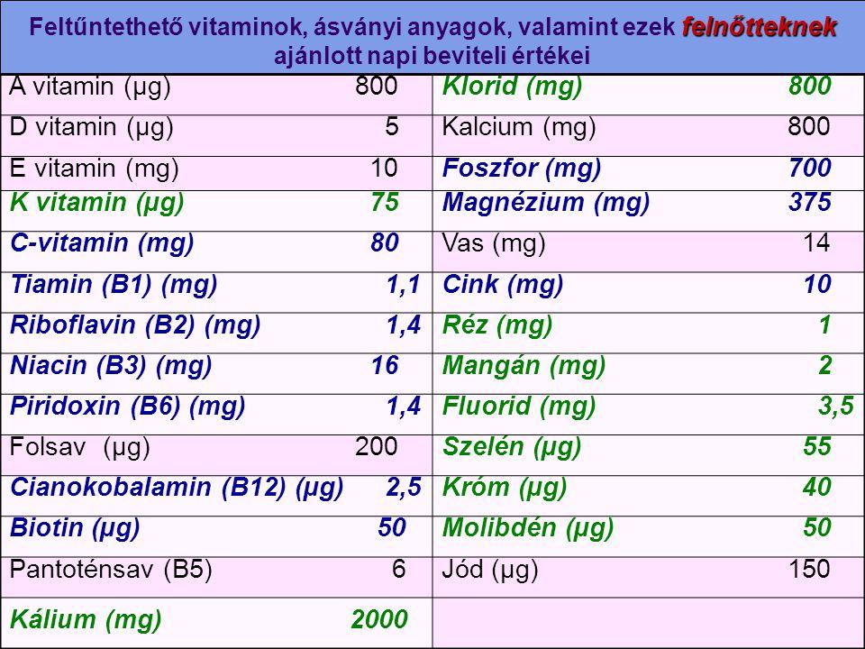 Cianokobalamin (B12) (µg) 2,5 Króm (µg) 40 Biotin (µg) 50